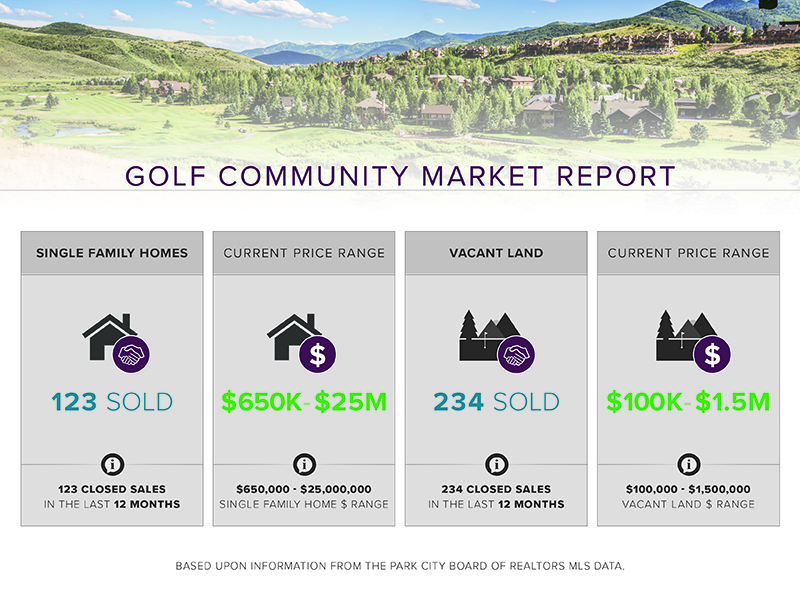 Park City Golf Communities Market Update
