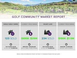 Park City Golf Communities Market Update